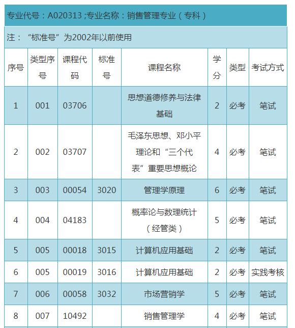 深圳自考大专销售管理专业