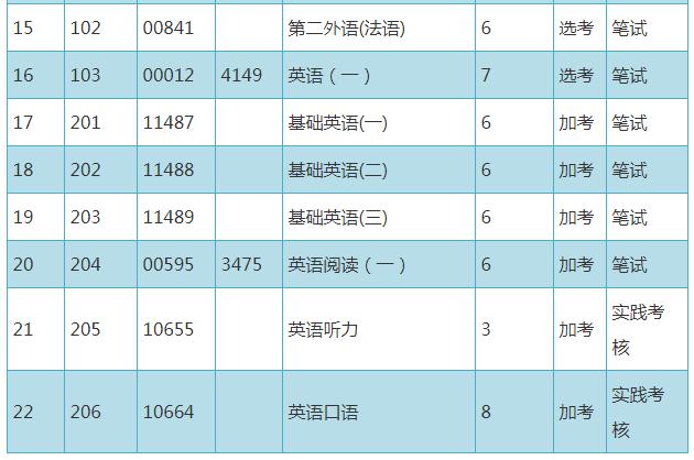 深圳自考本科英语教育专业