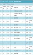 深圳自考本科英语专业