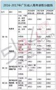 深圳成人高考录取率极低?对此你怎么看